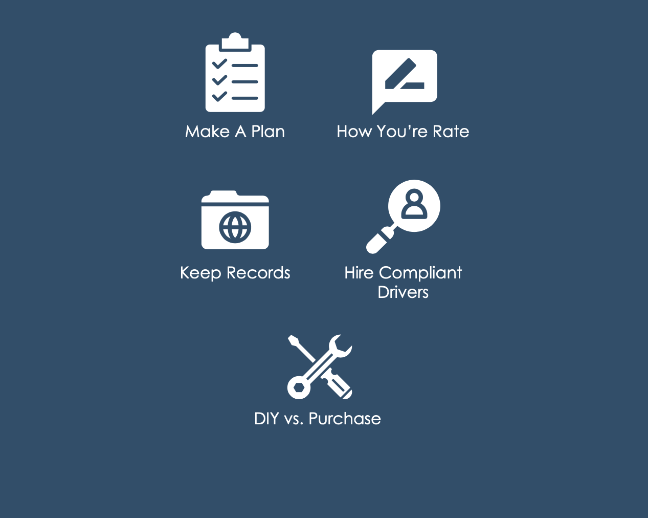 Icons for Make a Plan, How You're Rate, Keep Records, Hire Compliant Drivers, DIY versus Purchase