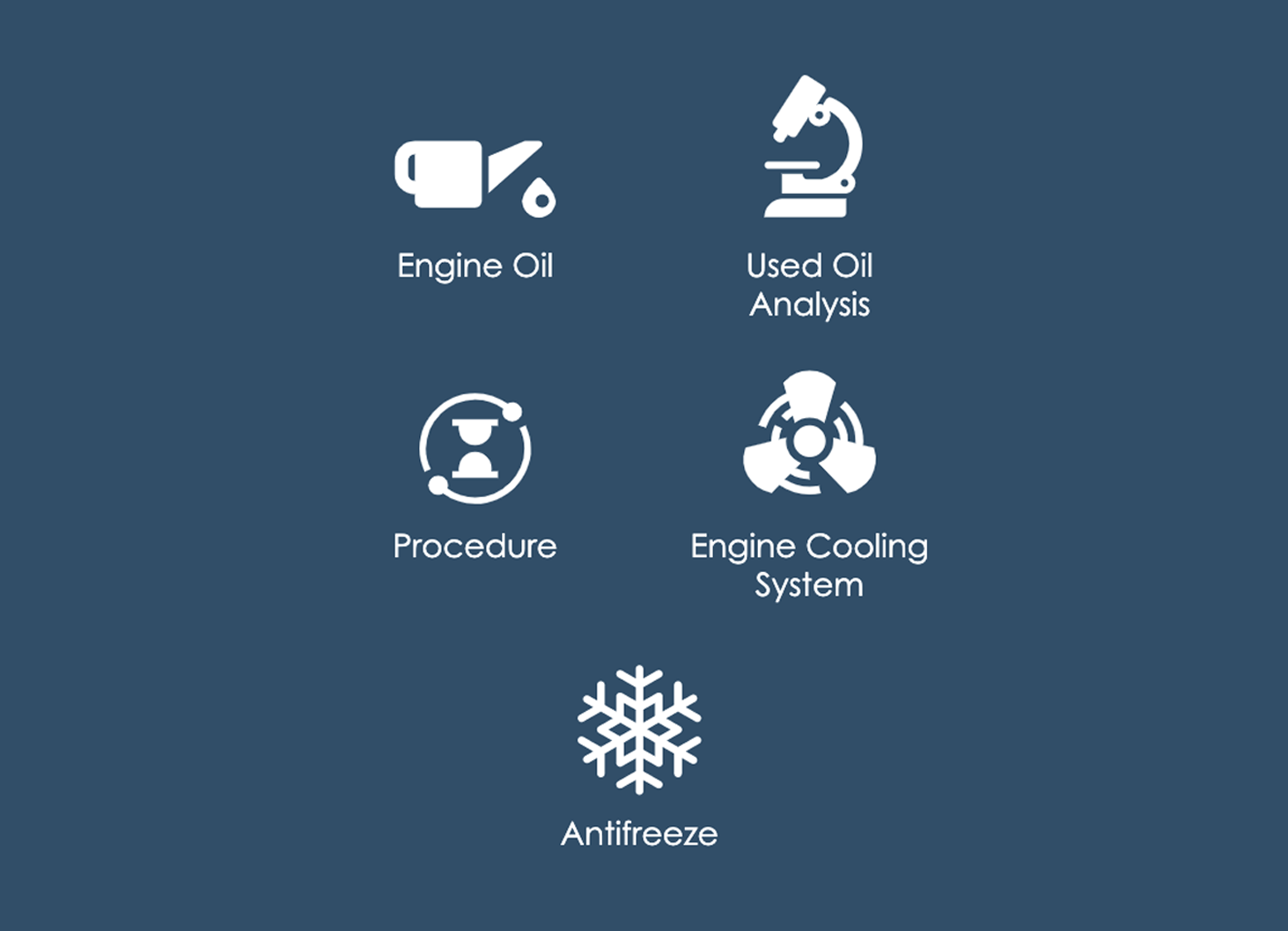 Icons for Engine Oil, Used Oil Analysis, Procedure, Engine Cooling System, Antifreeze