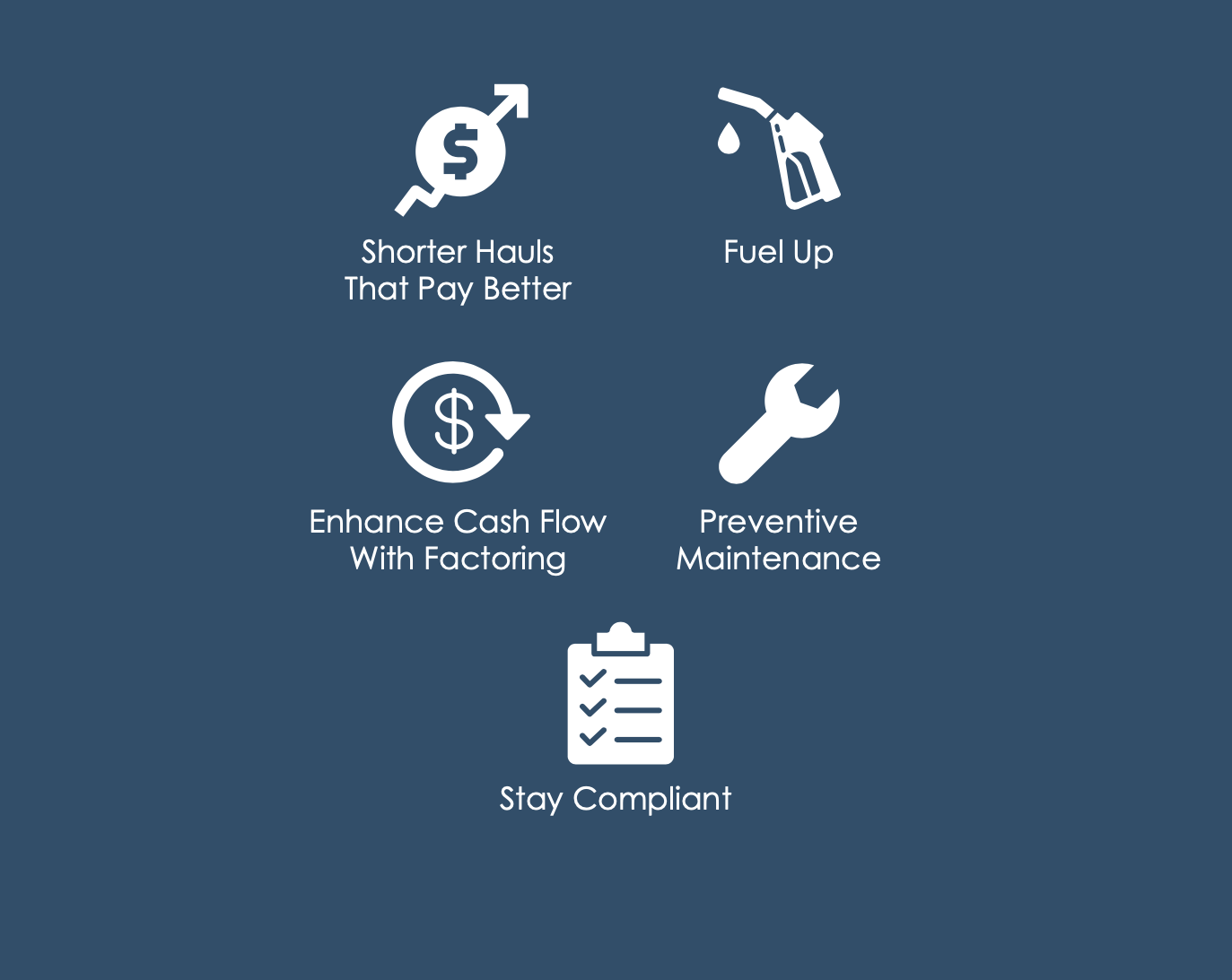 Icons that say Shorter Hauls That Pay Better, Fuel Up, Enhance Cash Flow With Factoring, Preventive Maintenance, Stay Compliant