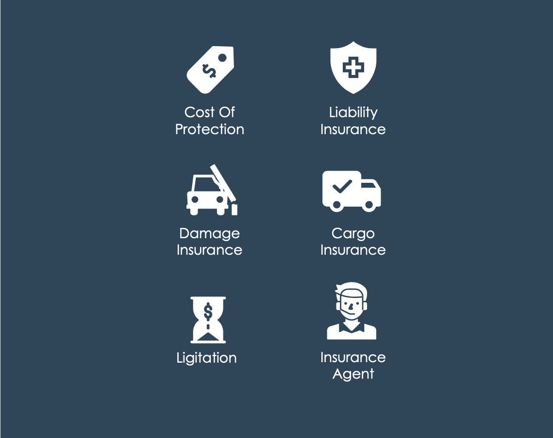 Icons that say Truck Cost Of Protection,                     Damage Insurance, Ligitation, Liability Insurance, Cargo Insurance, Insurance Agent